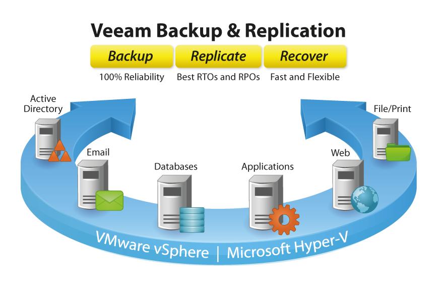 Veeam 6.5 Released!