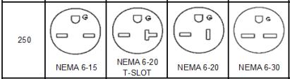 250v non-locking